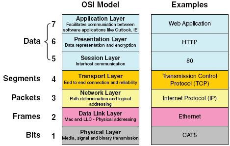 OSI Model Security Memo